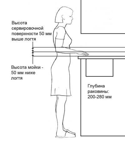расположение и глубина кухонных шкафов