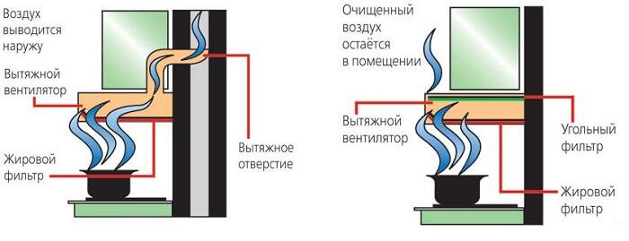 системы работы вытяжки