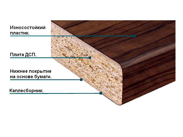 Столешница пластиковая на основе ДСП