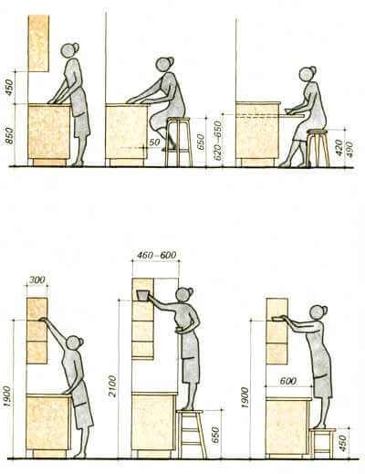 стандартная высота кухонной столешницы
