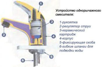 установка смесителя на кухне схема