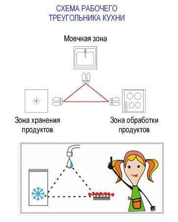 расстановка мебели на кухне треугольник